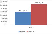 Microsoft Excel – Criando um controle básico de despesas